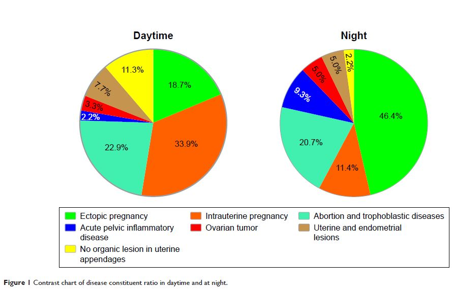 Figure 1 Contrast chart of disease constituent ratio in daytime and at night.