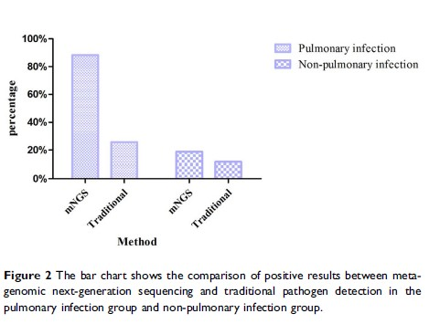 Figure 2 The bar chart shows the comparison of positive results between...