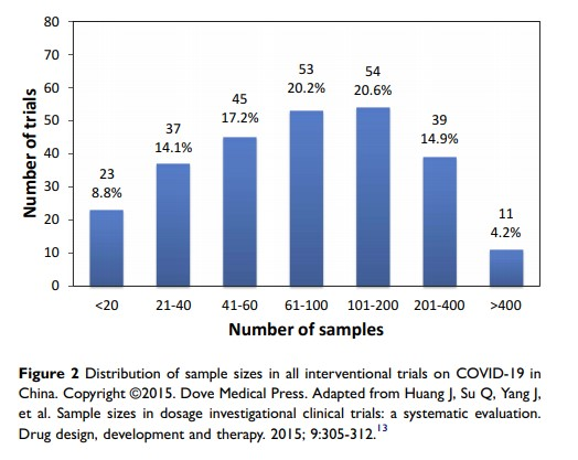 Figure 2 Distribution of sample sizes in all interventional trials on COVID-19 in...