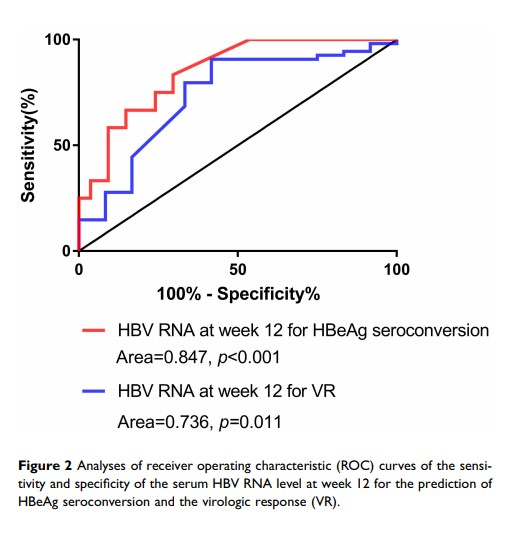 Figure 2 Analyses of receiver operating characteristic (ROC) curves of...